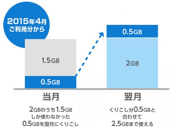 BIGLOBE LTE・3G-翌月へ容量を繰り越しできる