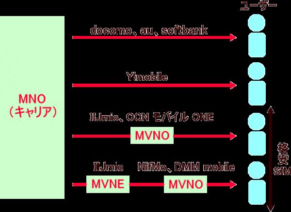 MVNO_MVNEの仕組みとMNOとの関係性を表した図