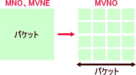 MVNOはMNOやMVNEからパケット単位で仕入れて小分けしてユーザーに販売する