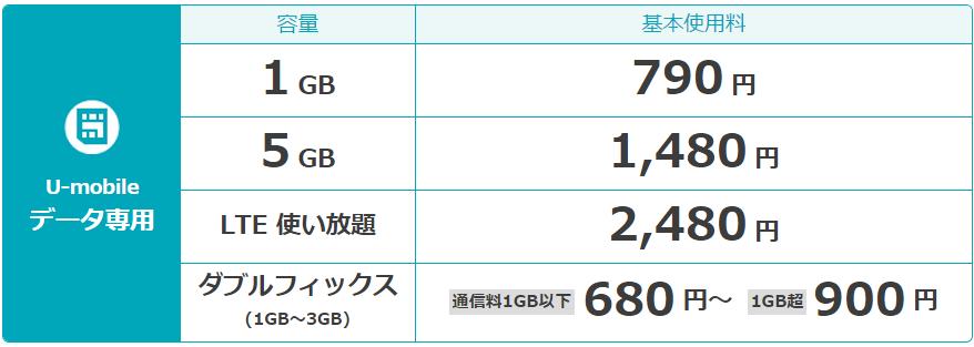 U-mobileのデータ通信専用プラン表