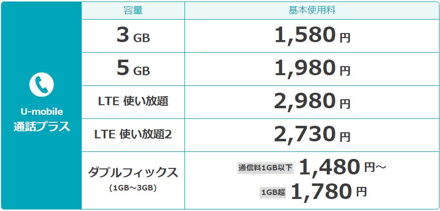 U-mobileの音声通話プランの料金表