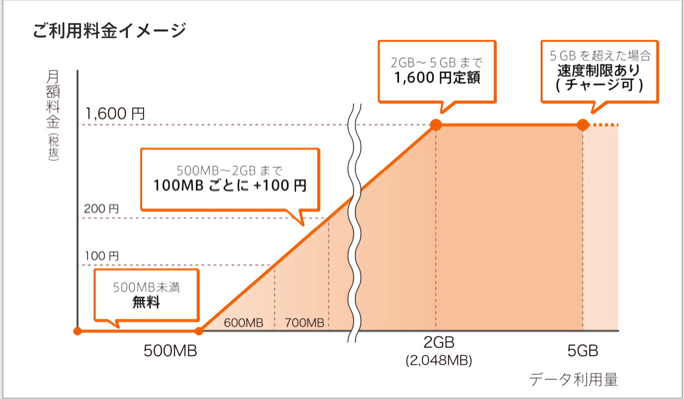 So-netモバイル「0SIM」の料金体系図
